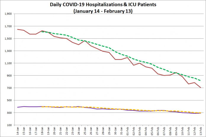 COVID-19 hospitalizations and ICU admissions in Ontario from January 14 - February 13, 2021. The red line is the daily number of COVID-19 hospitalizations, the dotted green line is a five-day moving average of hospitalizations, the purple line is the daily number of patients with COVID-19 in ICUs, and the dotted orange line is a five-day moving average of is a five-day moving average of patients with COVID-19 in ICUs. (Graphic: kawarthaNOW.com)
