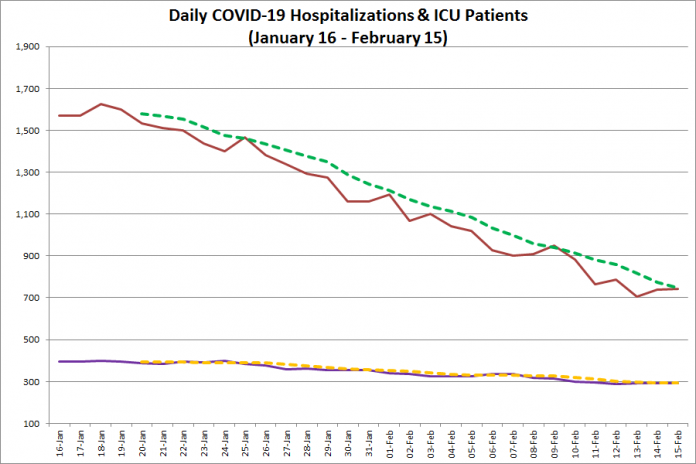 COVID-19 hospitalizations and ICU admissions in Ontario from January 16 - February 15, 2021. The red line is the daily number of COVID-19 hospitalizations, the dotted green line is a five-day moving average of hospitalizations, the purple line is the daily number of patients with COVID-19 in ICUs, and the dotted orange line is a five-day moving average of is a five-day moving average of patients with COVID-19 in ICUs. (Graphic: kawarthaNOW.com)