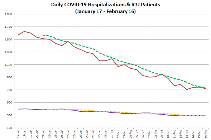 COVID-19 hospitalizations and ICU admissions in Ontario from January 17 - February 16, 2021. The red line is the daily number of COVID-19 hospitalizations, the dotted green line is a five-day moving average of hospitalizations, the purple line is the daily number of patients with COVID-19 in ICUs, and the dotted orange line is a five-day moving average of is a five-day moving average of patients with COVID-19 in ICUs. (Graphic: kawarthaNOW.com)