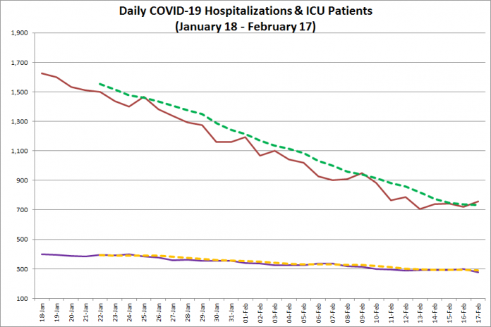 COVID-19 hospitalizations and ICU admissions in Ontario from January 18 - February 17, 2021. The red line is the daily number of COVID-19 hospitalizations, the dotted green line is a five-day moving average of hospitalizations, the purple line is the daily number of patients with COVID-19 in ICUs, and the dotted orange line is a five-day moving average of is a five-day moving average of patients with COVID-19 in ICUs. (Graphic: kawarthaNOW.com)