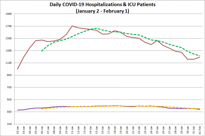 COVID-19 hospitalizations and ICU admissions in Ontario from January 2 - February 1, 2021. The red line is the daily number of COVID-19 hospitalizations, the dotted green line is a five-day moving average of hospitalizations, the purple line is the daily number of patients with COVID-19 in ICUs, and the dotted orange line is a five-day moving average of is a five-day moving average of patients with COVID-19 in ICUs. (Graphic: kawarthaNOW.com)