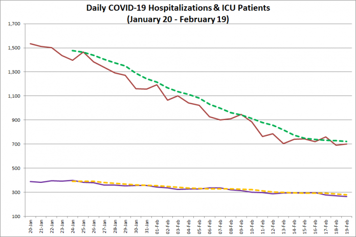 COVID-19 hospitalizations and ICU admissions in Ontario from January 20 - February 19, 2021. The red line is the daily number of COVID-19 hospitalizations, the dotted green line is a five-day moving average of hospitalizations, the purple line is the daily number of patients with COVID-19 in ICUs, and the dotted orange line is a five-day moving average of is a five-day moving average of patients with COVID-19 in ICUs. (Graphic: kawarthaNOW.com)