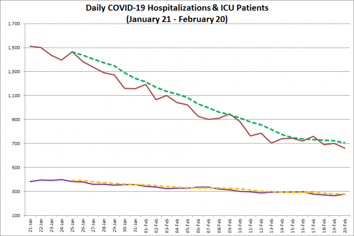 COVID-19 hospitalizations and ICU admissions in Ontario from January 21 - February 20, 2021. The red line is the daily number of COVID-19 hospitalizations, the dotted green line is a five-day moving average of hospitalizations, the purple line is the daily number of patients with COVID-19 in ICUs, and the dotted orange line is a five-day moving average of is a five-day moving average of patients with COVID-19 in ICUs. (Graphic: kawarthaNOW.com)