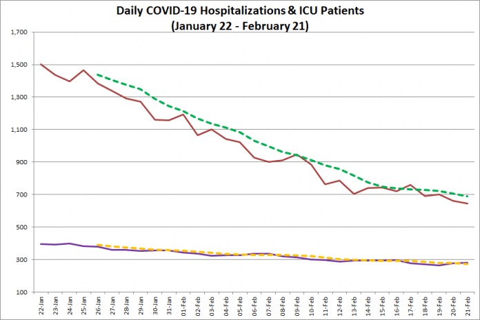 COVID-19 hospitalizations and ICU admissions in Ontario from January 22 - February 21, 2021. The red line is the daily number of COVID-19 hospitalizations, the dotted green line is a five-day moving average of hospitalizations, the purple line is the daily number of patients with COVID-19 in ICUs, and the dotted orange line is a five-day moving average of is a five-day moving average of patients with COVID-19 in ICUs. (Graphic: kawarthaNOW.com)