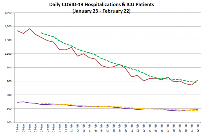 COVID-19 hospitalizations and ICU admissions in Ontario from January 23 - February 22, 2021. The red line is the daily number of COVID-19 hospitalizations, the dotted green line is a five-day moving average of hospitalizations, the purple line is the daily number of patients with COVID-19 in ICUs, and the dotted orange line is a five-day moving average of is a five-day moving average of patients with COVID-19 in ICUs. (Graphic: kawarthaNOW.com)