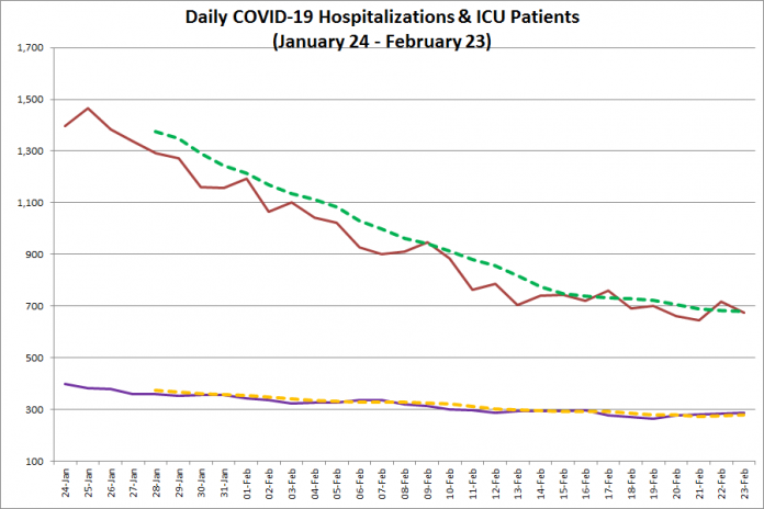 COVID-19 hospitalizations and ICU admissions in Ontario from January 24 - February 23, 2021. The red line is the daily number of COVID-19 hospitalizations, the dotted green line is a five-day moving average of hospitalizations, the purple line is the daily number of patients with COVID-19 in ICUs, and the dotted orange line is a five-day moving average of is a five-day moving average of patients with COVID-19 in ICUs. (Graphic: kawarthaNOW.com)