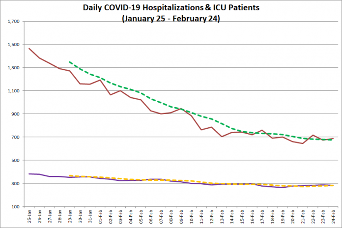 COVID-19 hospitalizations and ICU admissions in Ontario from January 25 - February 24, 2021. The red line is the daily number of COVID-19 hospitalizations, the dotted green line is a five-day moving average of hospitalizations, the purple line is the daily number of patients with COVID-19 in ICUs, and the dotted orange line is a five-day moving average of is a five-day moving average of patients with COVID-19 in ICUs. (Graphic: kawarthaNOW.com)