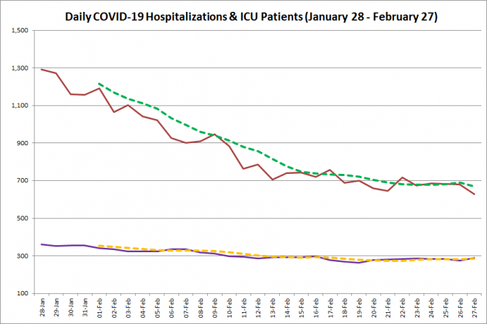 COVID-19 hospitalizations and ICU admissions in Ontario from January 28 - February 27, 2021. The red line is the daily number of COVID-19 hospitalizations, the dotted green line is a five-day moving average of hospitalizations, the purple line is the daily number of patients with COVID-19 in ICUs, and the dotted orange line is a five-day moving average of is a five-day moving average of patients with COVID-19 in ICUs. (Graphic: kawarthaNOW.com)