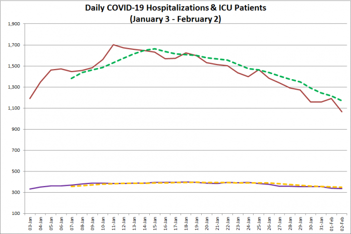 COVID-19 hospitalizations and ICU admissions in Ontario from January 3 - February 2, 2021. The red line is the daily number of COVID-19 hospitalizations, the dotted green line is a five-day moving average of hospitalizations, the purple line is the daily number of patients with COVID-19 in ICUs, and the dotted orange line is a five-day moving average of is a five-day moving average of patients with COVID-19 in ICUs. (Graphic: kawarthaNOW.com)