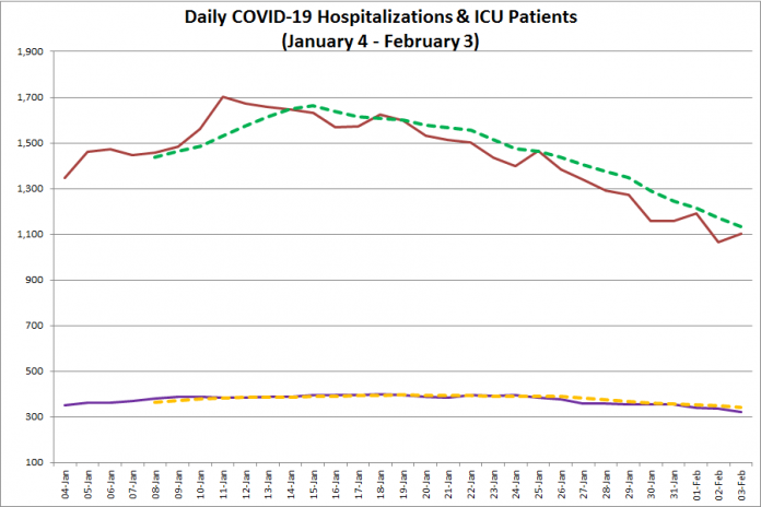 COVID-19 hospitalizations and ICU admissions in Ontario from January 5 - February 4, 2021. The red line is the daily number of COVID-19 hospitalizations, the dotted green line is a five-day moving average of hospitalizations, the purple line is the daily number of patients with COVID-19 in ICUs, and the dotted orange line is a five-day moving average of is a five-day moving average of patients with COVID-19 in ICUs. (Graphic: kawarthaNOW.com)