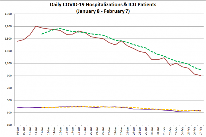 COVID-19 hospitalizations and ICU admissions in Ontario from January 8 - February 7, 2021. The red line is the daily number of COVID-19 hospitalizations, the dotted green line is a five-day moving average of hospitalizations, the purple line is the daily number of patients with COVID-19 in ICUs, and the dotted orange line is a five-day moving average of is a five-day moving average of patients with COVID-19 in ICUs. (Graphic: kawarthaNOW.com)