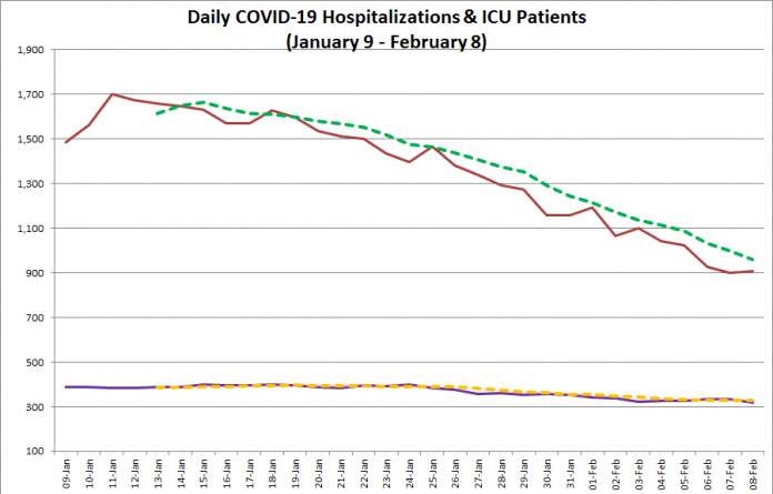 COVID-19 hospitalizations and ICU admissions in Ontario from January 9 - February 8, 2021. The red line is the daily number of COVID-19 hospitalizations, the dotted green line is a five-day moving average of hospitalizations, the purple line is the daily number of patients with COVID-19 in ICUs, and the dotted orange line is a five-day moving average of is a five-day moving average of patients with COVID-19 in ICUs. (Graphic: kawarthaNOW.com)