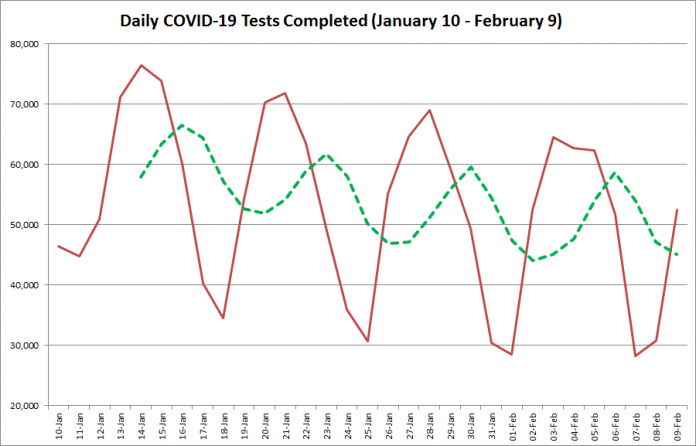 COVID-19 tests completed in Ontario from January 10 - February 9, 2021. The red line is the number of tests completed daily, and the dotted green line is a five-day moving average of tests completed. (Graphic: kawarthaNOW.com)