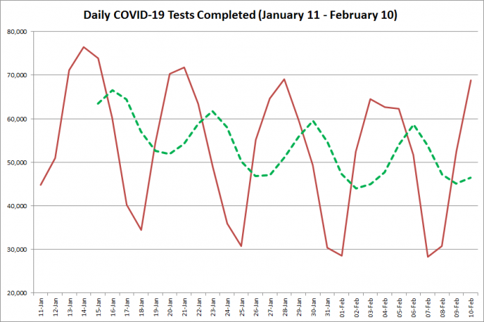 COVID-19 tests completed in Ontario from January 11 - February 10, 2021. The red line is the number of tests completed daily, and the dotted green line is a five-day moving average of tests completed. (Graphic: kawarthaNOW.com)