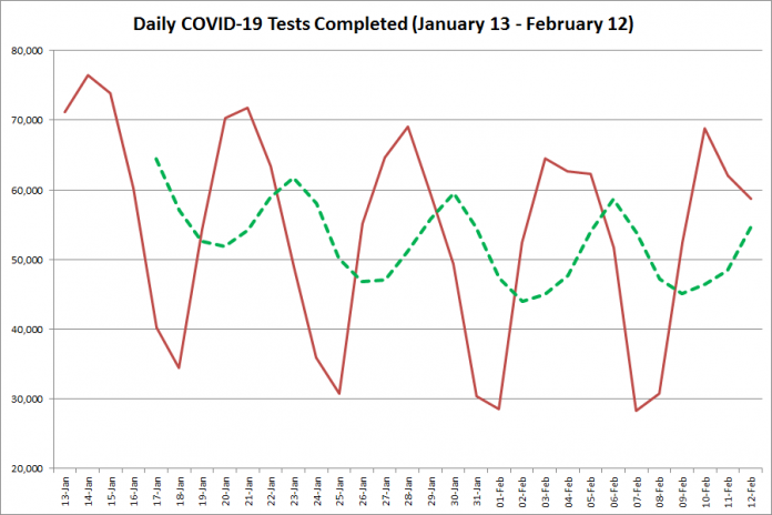 COVID-19 tests completed in Ontario from January 13 - February 12, 2021. The red line is the number of tests completed daily, and the dotted green line is a five-day moving average of tests completed. (Graphic: kawarthaNOW.com)