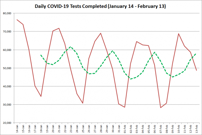 COVID-19 tests completed in Ontario from January 14 - February 13, 2021. The red line is the number of tests completed daily, and the dotted green line is a five-day moving average of tests completed. (Graphic: kawarthaNOW.com)