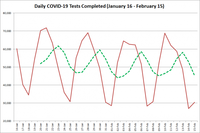 COVID-19 tests completed in Ontario from January 16 - February 15, 2021. The red line is the number of tests completed daily, and the dotted green line is a five-day moving average of tests completed. (Graphic: kawarthaNOW.com)