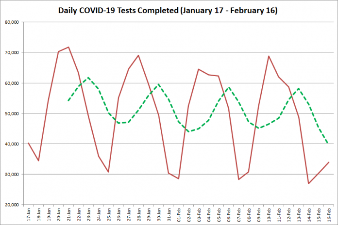 COVID-19 tests completed in Ontario from January 17 - February 16, 2021. The red line is the number of tests completed daily, and the dotted green line is a five-day moving average of tests completed. (Graphic: kawarthaNOW.com)