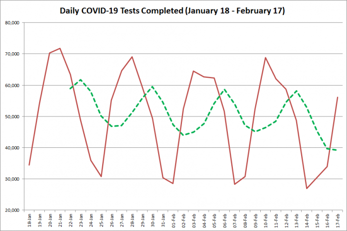 COVID-19 tests completed in Ontario from January 18 - February 17, 2021. The red line is the number of tests completed daily, and the dotted green line is a five-day moving average of tests completed. (Graphic: kawarthaNOW.com)