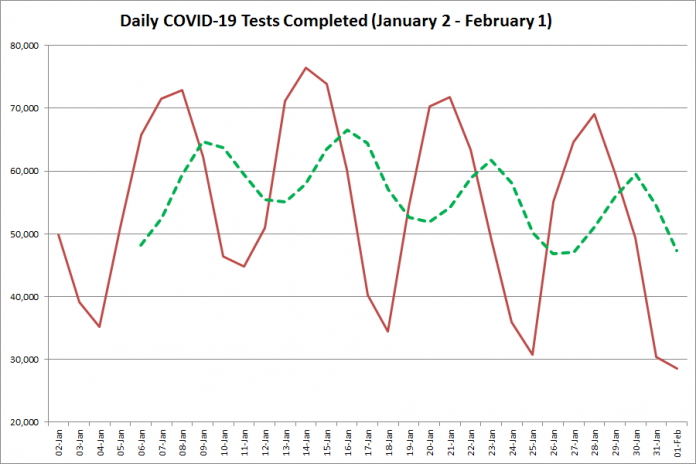 COVID-19 tests completed in Ontario from January 2 - February 1, 2021. The red line is the number of tests completed daily, and the dotted green line is a five-day moving average of tests completed. (Graphic: kawarthaNOW.com)