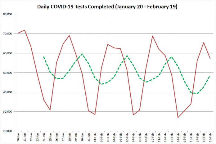 COVID-19 tests completed in Ontario from January 20 - February 19, 2021. The red line is the number of tests completed daily, and the dotted green line is a five-day moving average of tests completed. (Graphic: kawarthaNOW.com)