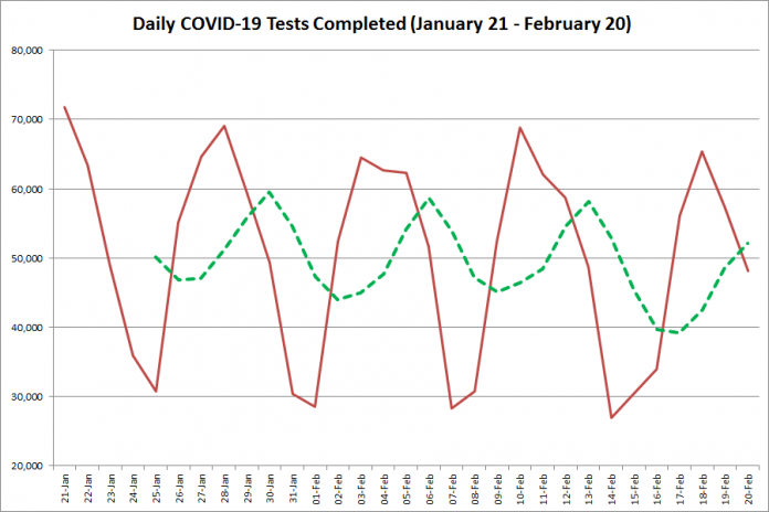COVID-19 tests completed in Ontario from January 21 - February 20, 2021. The red line is the number of tests completed daily, and the dotted green line is a five-day moving average of tests completed. (Graphic: kawarthaNOW.com)