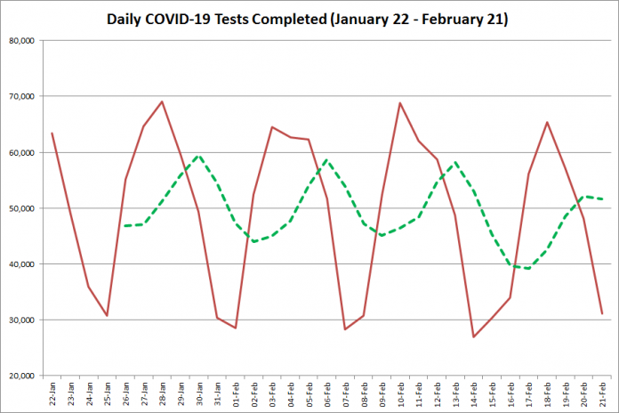 COVID-19 tests completed in Ontario from January 22 - February 21, 2021. The red line is the number of tests completed daily, and the dotted green line is a five-day moving average of tests completed. (Graphic: kawarthaNOW.com)