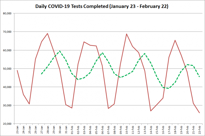 COVID-19 tests completed in Ontario from January 23 - February 22, 2021. The red line is the number of tests completed daily, and the dotted green line is a five-day moving average of tests completed. (Graphic: kawarthaNOW.com)
