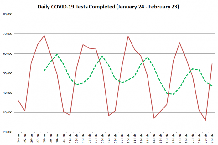 COVID-19 tests completed in Ontario from January 24 - February 23, 2021. The red line is the number of tests completed daily, and the dotted green line is a five-day moving average of tests completed. (Graphic: kawarthaNOW.com)