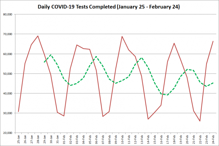 COVID-19 tests completed in Ontario from January 25 - February 24, 2021. The red line is the number of tests completed daily, and the dotted green line is a five-day moving average of tests completed. (Graphic: kawarthaNOW.com)