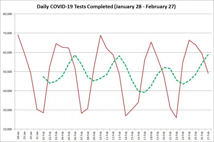 COVID-19 tests completed in Ontario from January 28 - February 27, 2021. The red line is the number of tests completed daily, and the dotted green line is a five-day moving average of tests completed. (Graphic: kawarthaNOW.com)