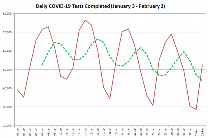 COVID-19 tests completed in Ontario from January 3 - February 2, 2021. The red line is the number of tests completed daily, and the dotted green line is a five-day moving average of tests completed. (Graphic: kawarthaNOW.com)