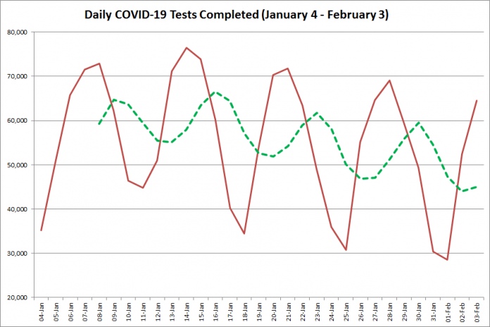 COVID-19 tests completed in Ontario from January 5 - February 4, 2021. The red line is the number of tests completed daily, and the dotted green line is a five-day moving average of tests completed. (Graphic: kawarthaNOW.com)