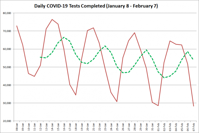 COVID-19 tests completed in Ontario from January 8 - February 7, 2021. The red line is the number of tests completed daily, and the dotted green line is a five-day moving average of tests completed. (Graphic: kawarthaNOW.com)
