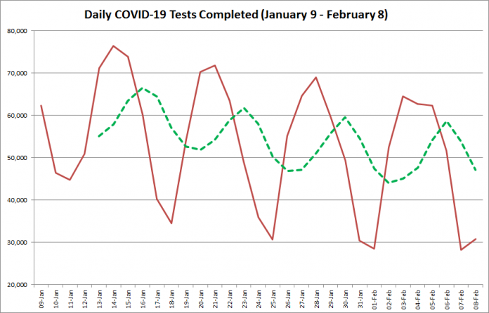 COVID-19 tests completed in Ontario from January 9 - February 8, 2021. The red line is the number of tests completed daily, and the dotted green line is a five-day moving average of tests completed. (Graphic: kawarthaNOW.com)