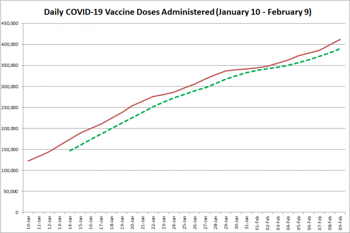 COVID-19 vaccine doses administered in Ontario from January 10 - February 9, 2021. The red line is the cumulative number of daily doses administered, and the dotted green line is a five-day moving average of daily doses. (Graphic: kawarthaNOW.com)