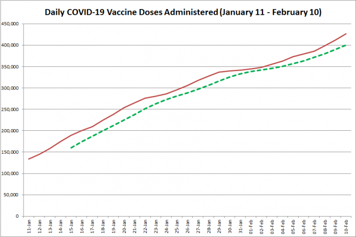 COVID-19 vaccine doses administered in Ontario from January 11 - February 10, 2021. The red line is the cumulative number of daily doses administered, and the dotted green line is a five-day moving average of daily doses. (Graphic: kawarthaNOW.com)