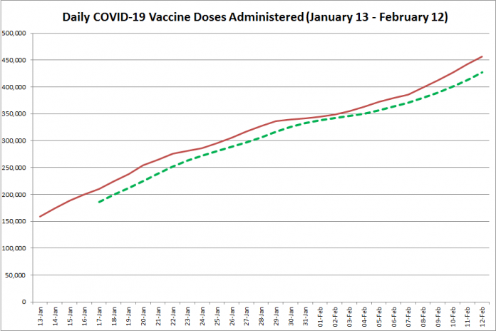 COVID-19 vaccine doses administered in Ontario from January 13 - February 12, 2021. The red line is the cumulative number of daily doses administered, and the dotted green line is a five-day moving average of daily doses. (Graphic: kawarthaNOW.com)