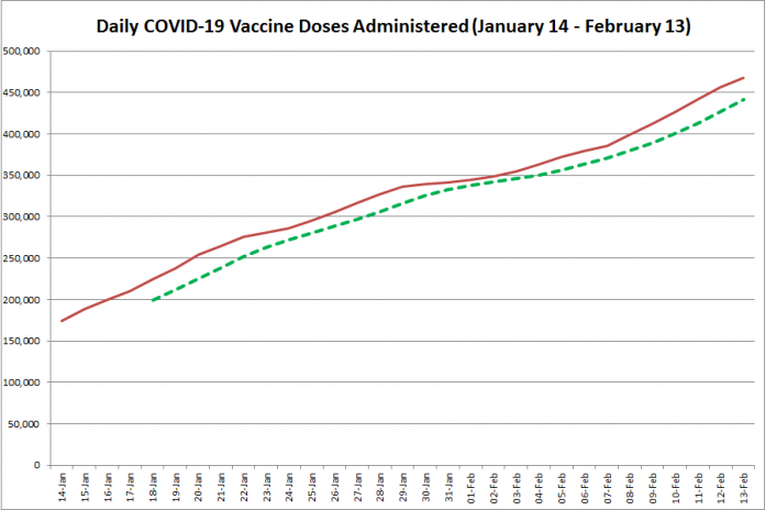 COVID-19 vaccine doses administered in Ontario from January 14 - February 13, 2021. The red line is the cumulative number of daily doses administered, and the dotted green line is a five-day moving average of daily doses. (Graphic: kawarthaNOW.com)