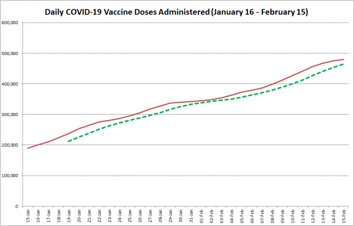 COVID-19 vaccine doses administered in Ontario from January 16 - February 15, 2021. The red line is the cumulative number of daily doses administered, and the dotted green line is a five-day moving average of daily doses. (Graphic: kawarthaNOW.com)
