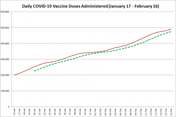 COVID-19 vaccine doses administered in Ontario from January 17 - February 16, 2021. The red line is the cumulative number of daily doses administered, and the dotted green line is a five-day moving average of daily doses. (Graphic: kawarthaNOW.com)