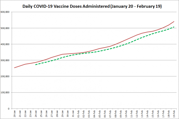 COVID-19 vaccine doses administered in Ontario from January 20 - February 19, 2021. The red line is the cumulative number of daily doses administered, and the dotted green line is a five-day moving average of daily doses. (Graphic: kawarthaNOW.com)