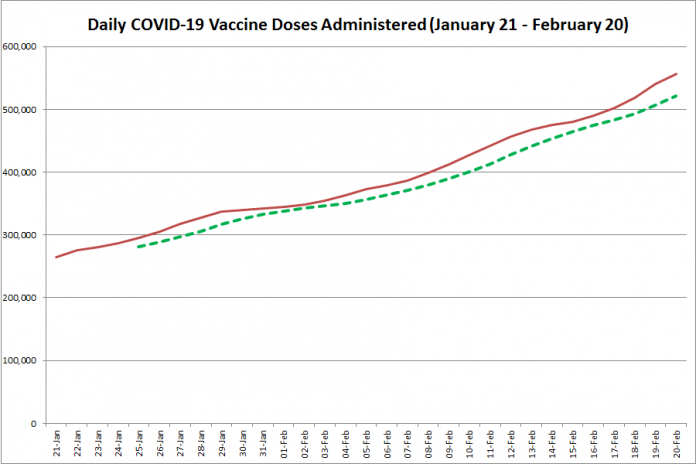 COVID-19 vaccine doses administered in Ontario from January 21 - February 20, 2021. The red line is the cumulative number of daily doses administered, and the dotted green line is a five-day moving average of daily doses. (Graphic: kawarthaNOW.com)