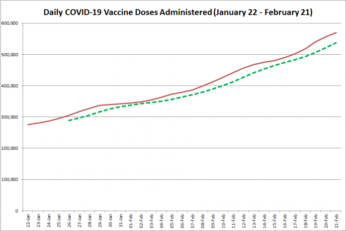 COVID-19 vaccine doses administered in Ontario from January 22 - February 21, 2021. The red line is the cumulative number of daily doses administered, and the dotted green line is a five-day moving average of daily doses. (Graphic: kawarthaNOW.com)