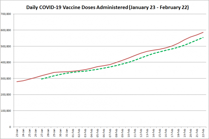COVID-19 vaccine doses administered in Ontario from January 23 - February 22, 2021. The red line is the cumulative number of daily doses administered, and the dotted green line is a five-day moving average of daily doses. (Graphic: kawarthaNOW.com)