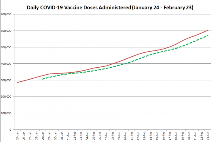 COVID-19 vaccine doses administered in Ontario from January 24 - February 23, 2021. The red line is the cumulative number of daily doses administered, and the dotted green line is a five-day moving average of daily doses. (Graphic: kawarthaNOW.com)