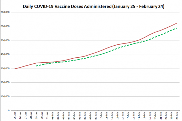 COVID-19 vaccine doses administered in Ontario from January 25 - February 24, 2021. The red line is the cumulative number of daily doses administered, and the dotted green line is a five-day moving average of daily doses. (Graphic: kawarthaNOW.com)