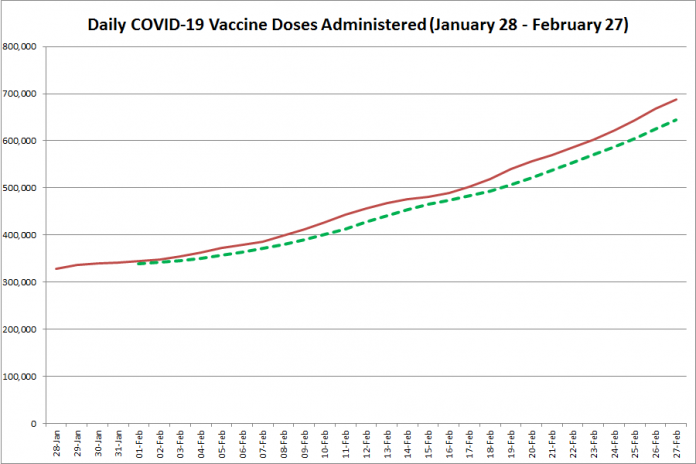 COVID-19 vaccine doses administered in Ontario from January 28 - February 27, 2021. The red line is the cumulative number of daily doses administered, and the dotted green line is a five-day moving average of daily doses. (Graphic: kawarthaNOW.com)