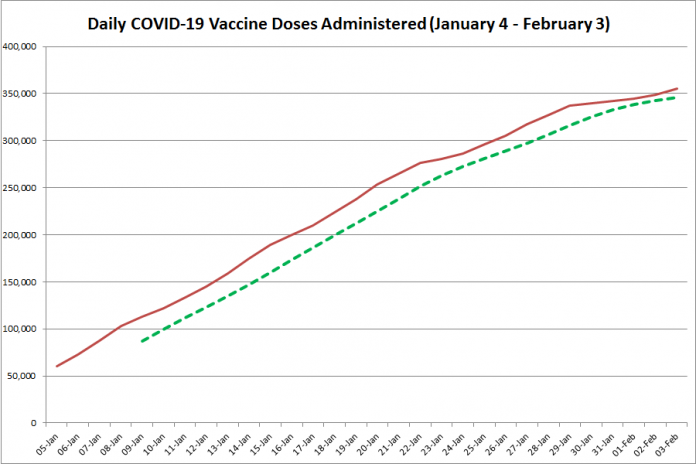 COVID-19 vaccine doses administered in Ontario from January 5 - February 4, 2021. The red line is the cumulative number of daily doses administered, and the dotted green line is a five-day moving average of daily doses. (Graphic: kawarthaNOW.com)