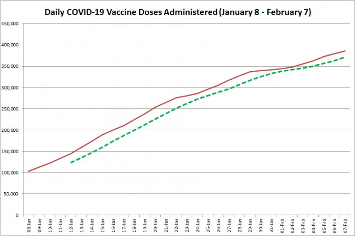 COVID-19 vaccine doses administered in Ontario from January 8 - February 7, 2021. The red line is the cumulative number of daily doses administered, and the dotted green line is a five-day moving average of daily doses. (Graphic: kawarthaNOW.com)